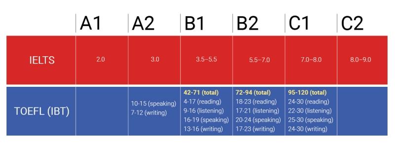 IELTS и уровень английского - TOWER.UA