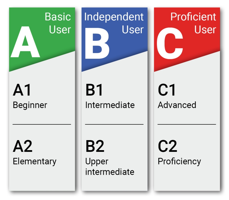 Уровневые программы по английскому языку - TOWER.UA