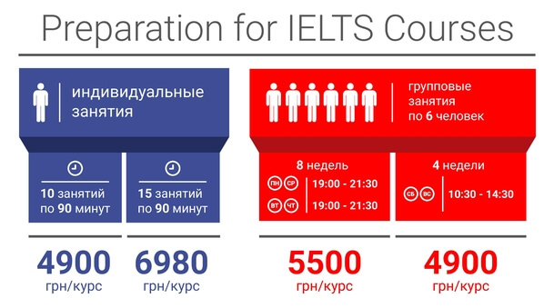 preparation-for-ielts-courses