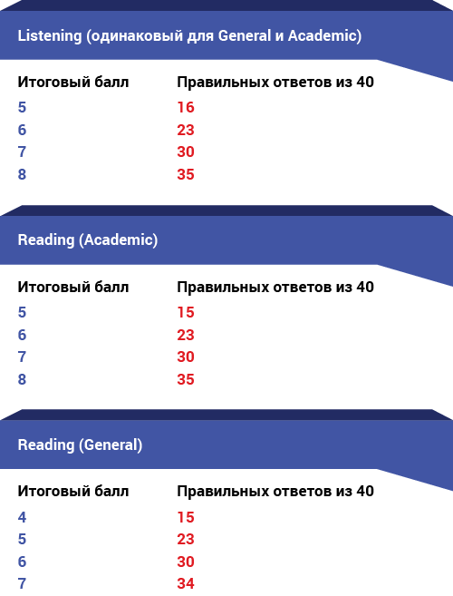 IELTS – как оценивают Reading и Listening